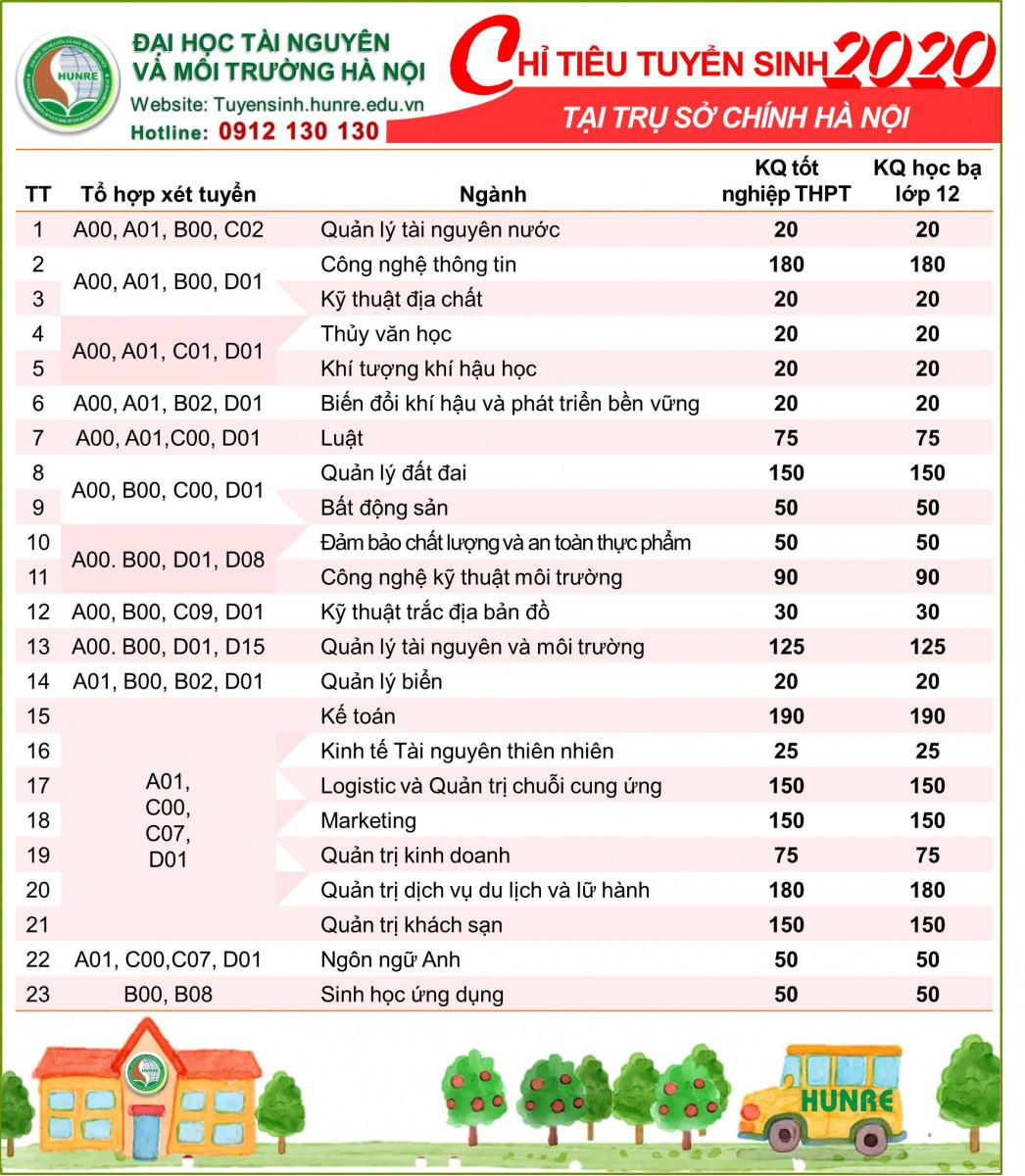 https://tuyensinh.hunre.edu.vn/media/data/Tuyen-sinh/Bang-nganh.jpg